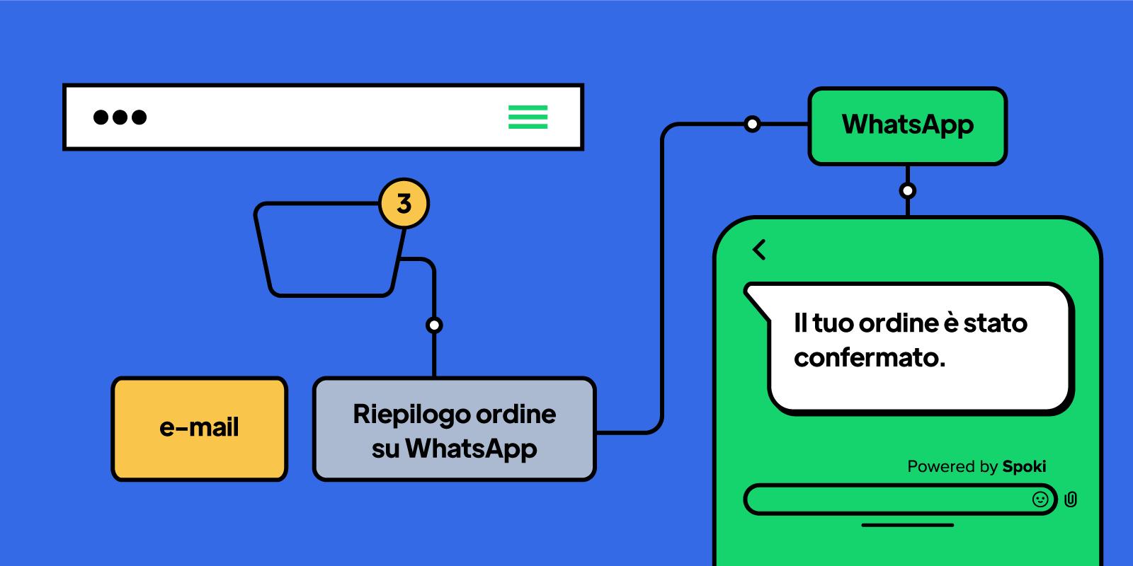 Customer journey e WhatsApp: come migliorare il percorso dell'utente tramite WhatsApp