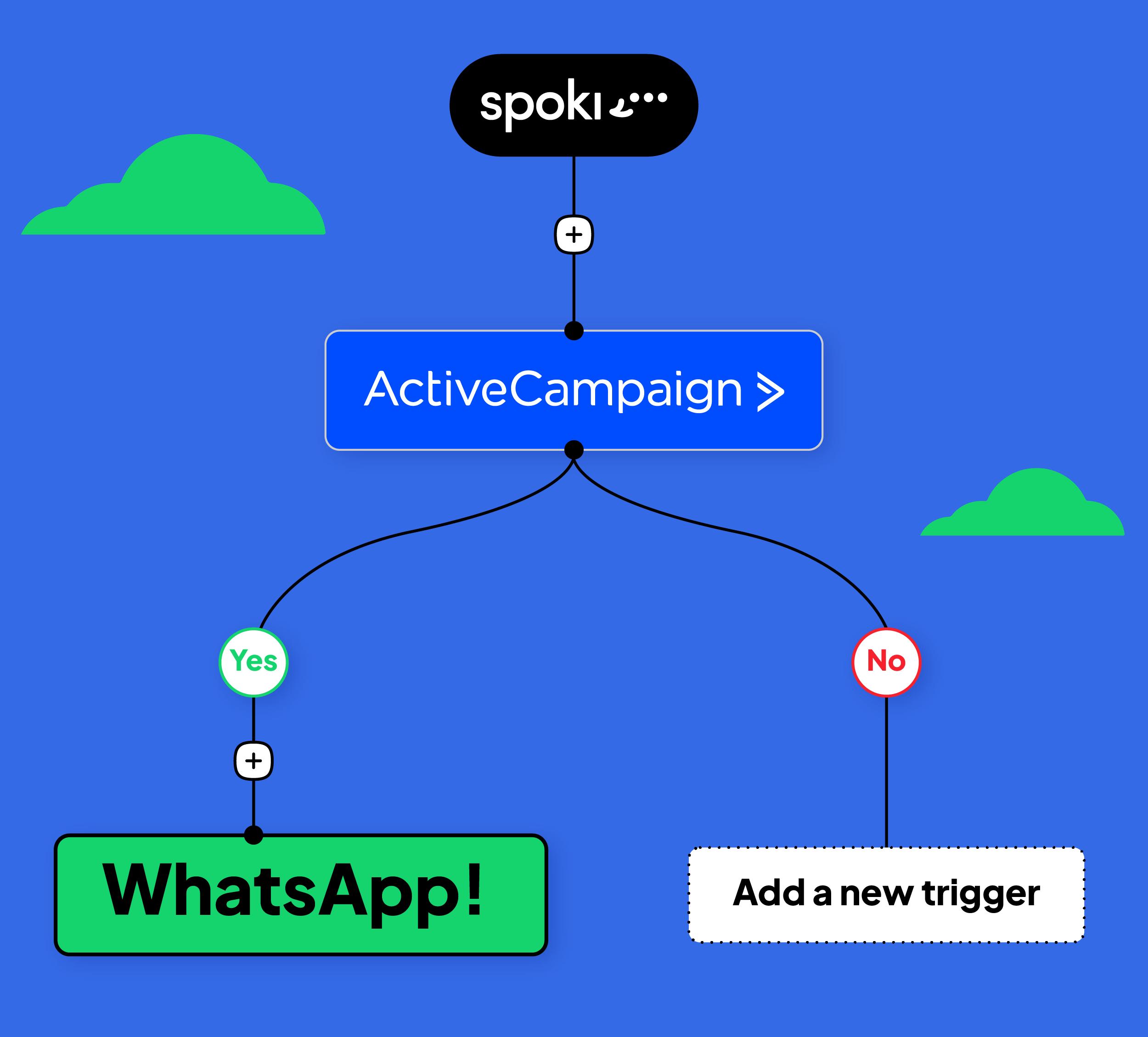 Come utilizzare WhatsApp nel funnel Marketing: il caso Spoki